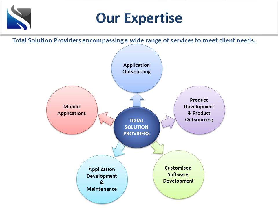 TOTAL SOLUTION PROVIDERS Application Outsourcing Product Development & Product Outsourcing Mobile Applications Application Development & Maintenance Customised Software Development