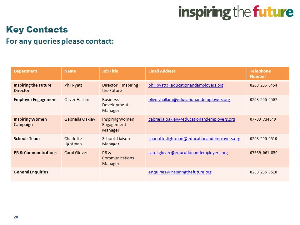 Key Contacts For any queries please contact: 20 DepartmentNameJob TitleEmail AddressTelephone Number Inspiring the Future Director Phil PyattDirector – Inspiring the Future phil.pyatt@educationandemployers.org0203 206 0454 Employer EngagementOliver HallamBusiness Development Manager oliver.hallam@educationandemployers.org0203 206 0507 Inspiring Women Campaign Gabriella OakleyInspiring Women Engagement Manager gabriella.oakley@educationandemployers.org07703 734840 Schools TeamCharlotte Lightman Schools Liaison Manager charlotte.lightman@educationandemployers.org0203 206 0510 PR & CommunicationsCarol GloverPR & Communications Manager carol.glover@educationandemployers.org07939 061 850 General Enquiriesenquiries@inspiringthefuture.org0203 206 0510