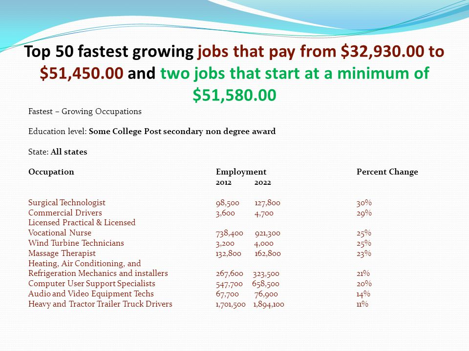 Top 50 fastest growing jobs that pay from $32,930.00 to $51,450.00 and two jobs that start at a minimum of $51,580.00 Fastest – Growing Occupations Education level: Some College Post secondary non degree award State: All states OccupationEmploymentPercent Change 2012 2022 Surgical Technologist98,500 127,80030% Commercial Drivers3,600 4,70029% Licensed Practical & Licensed Vocational Nurse738,400 921,30025% Wind Turbine Technicians3,200 4,00025% Massage Therapist132,800 162,80023% Heating, Air Conditioning, and Refrigeration Mechanics and installers267,600 323,50021% Computer User Support Specialists547,700 658,50020% Audio and Video Equipment Techs67,700 76,90014% Heavy and Tractor Trailer Truck Drivers1,701,500 1,894,10011%