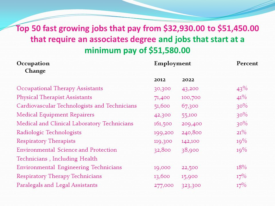 Top 50 fast growing jobs that pay from $32,930.00 to $51,450.00 that require an associates degree and jobs that start at a minimum pay of $51,580.00 OccupationEmploymentPercent Change 2012 2022 Occupational Therapy Assistants30,300 43,20043% Physical Therapist Assistants71,400100,70041% Cardiovascular Technologists and Technicians51,60067,30030% Medical Equipment Repairers42,30055,10030% Medical and Clinical Laboratory Technicians161,500209,40030% Radiologic Technologists199,200240,80021% Respiratory Therapists119,300142,10019% Environmental Science and Protection 32,80038,90019% Technicians, Including Health Environmental Engineering Technicians19,00022,50018% Respiratory Therapy Technicians 13,60015,90017% Paralegals and Legal Assistants 277,000323,30017%