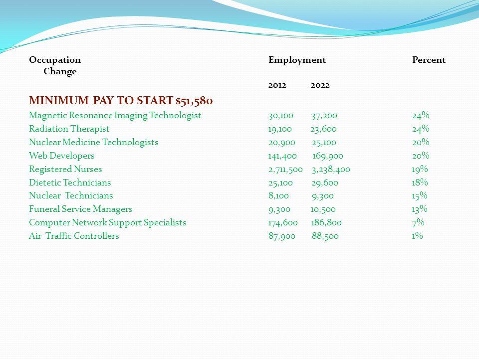 OccupationEmploymentPercent Change 2012 2022 MINIMUM PAY TO START $51,580 Magnetic Resonance Imaging Technologist30,100 37,20024% Radiation Therapist1