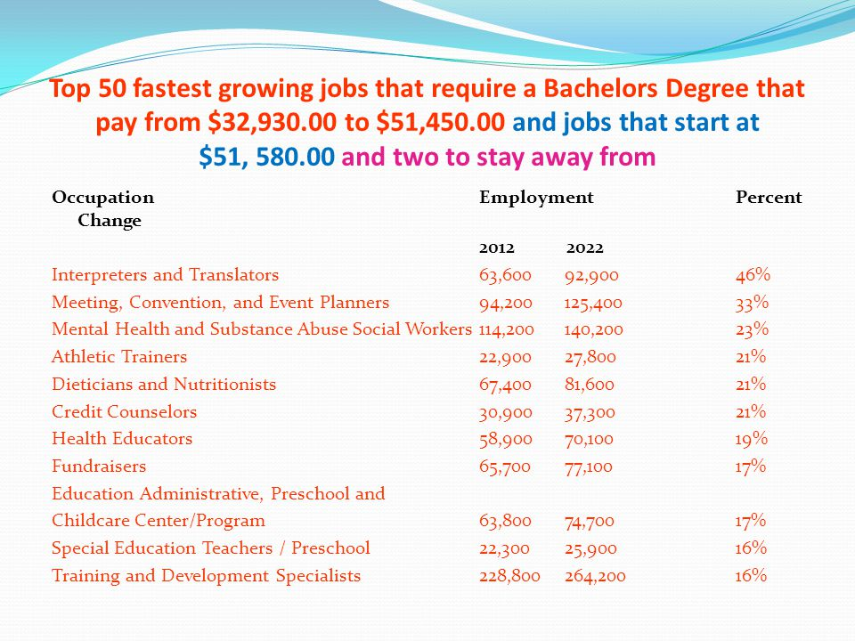 Top 50 fastest growing jobs that require a Bachelors Degree that pay from $32,930.00 to $51,450.00 and jobs that start at $51, 580.00 and two to stay