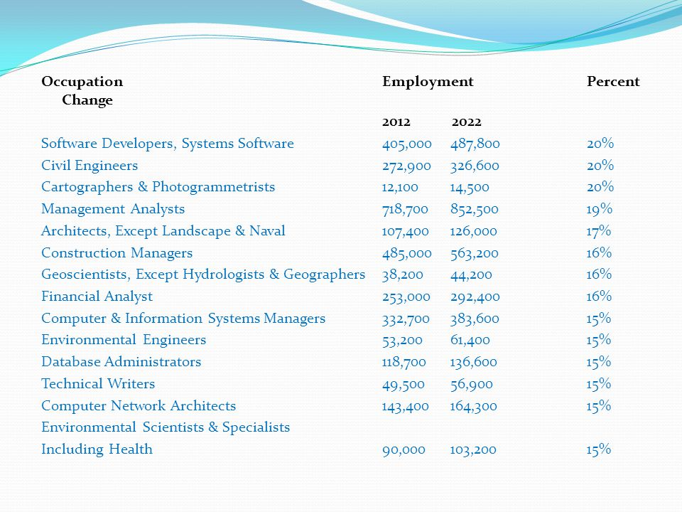OccupationEmploymentPercent Change 2012 2022 Software Developers, Systems Software405,000487,80020% Civil Engineers272,900326,60020% Cartographers & Photogrammetrists12,10014,50020% Management Analysts718,700852,50019% Architects, Except Landscape & Naval107,400126,00017% Construction Managers485,000563,20016% Geoscientists, Except Hydrologists & Geographers38,20044,20016% Financial Analyst253,000292,40016% Computer & Information Systems Managers332,700383,60015% Environmental Engineers53,20061,40015% Database Administrators118,700136,60015% Technical Writers49,50056,90015% Computer Network Architects143,400164,30015% Environmental Scientists & Specialists Including Health90,000103,20015%