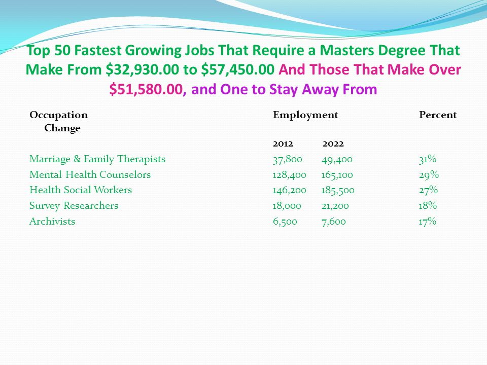 Top 50 Fastest Growing Jobs That Require a Masters Degree That Make From $32,930.00 to $57,450.00 And Those That Make Over $51,580.00, and One to Stay
