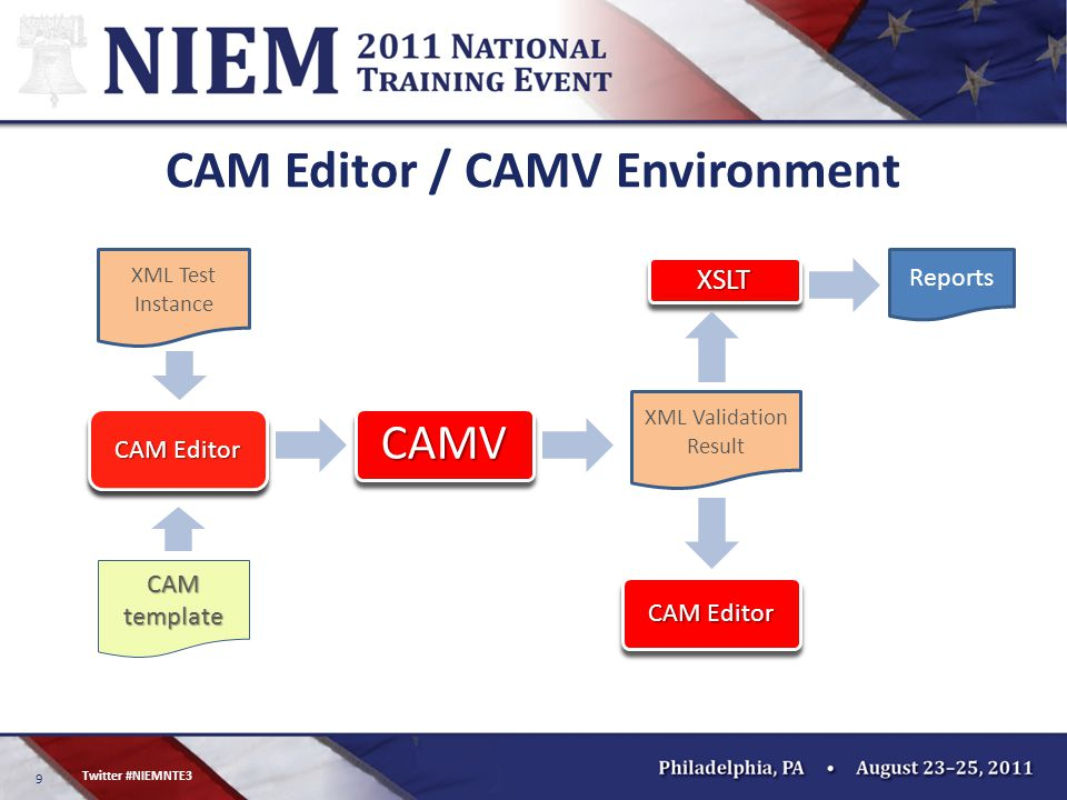9 Twitter #NIEMNTE3 CAM Editor / CAMV Environment CAM Editor CAMV XSLT Reports CAM template XML Test Instance XML Validation Result