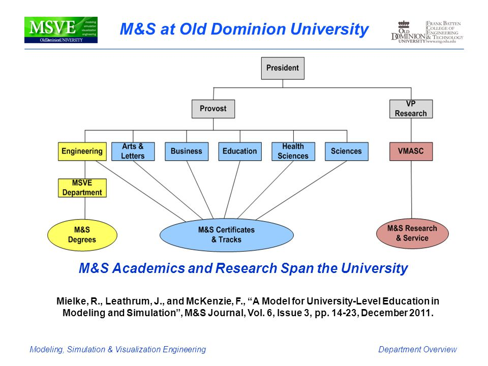 Modeling, Simulation & Visualization EngineeringDepartment Overview M&S at Old Dominion University M&S Academics and Research Span the University Miel