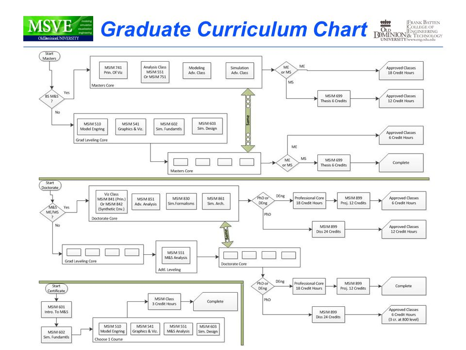 Modeling, Simulation & Visualization EngineeringDepartment Overview Graduate Curriculum Chart