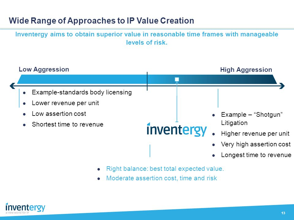 Wide Range of Approaches to IP Value Creation 13 Inventergy aims to obtain superior value in reasonable time frames with manageable levels of risk. Ex