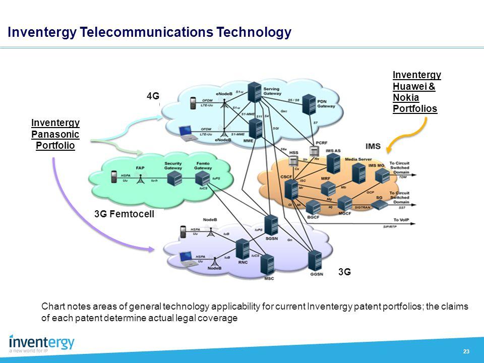 23 Inventergy Telecommunications Technology Inventergy Panasonic Portfolio Inventergy Huawei & Nokia Portfolios 4G 3G 3G Femtocell Chart notes areas o