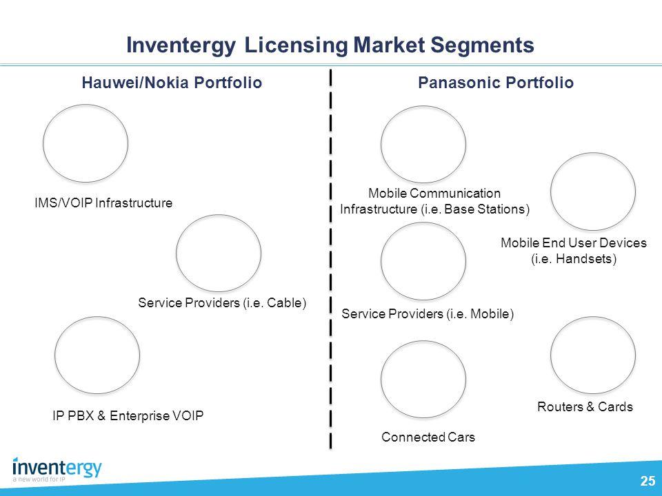 Inventergy Licensing Market Segments 25 Hauwei/Nokia Portfolio IMS/VOIP Infrastructure Service Providers (i.e. Cable) IP PBX & Enterprise VOIP Panason