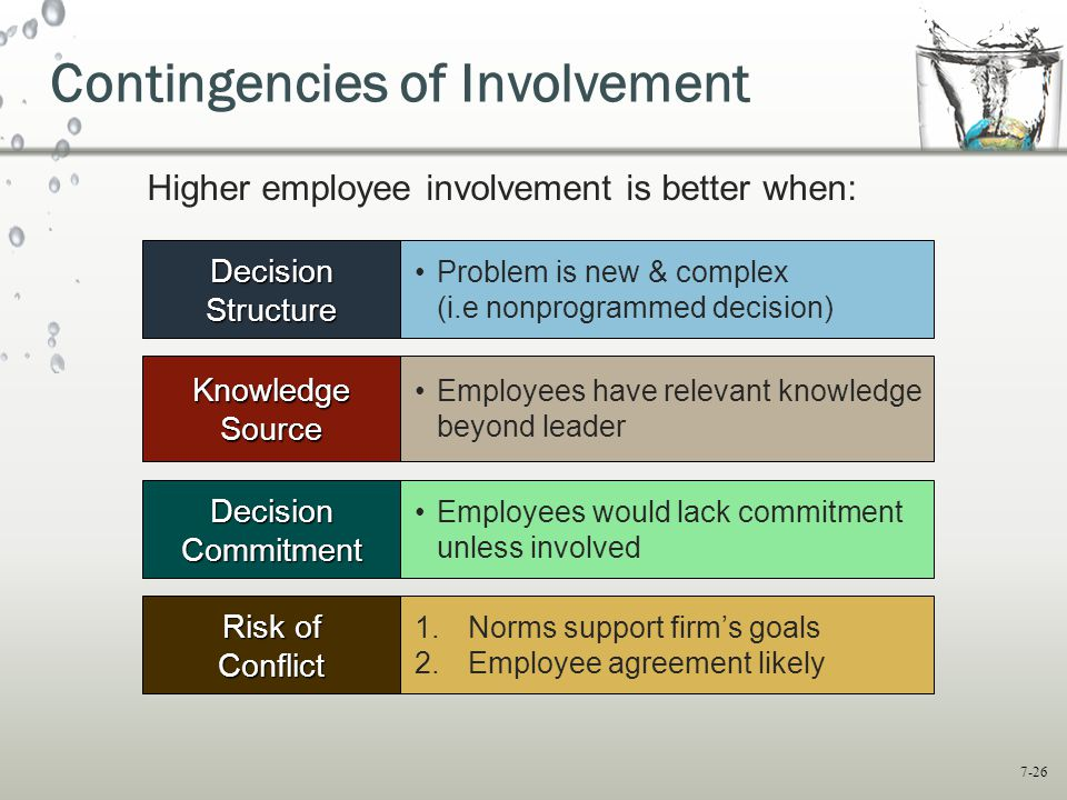 7-26 Contingencies of Involvement Knowledge Source Decision Commitment Employees have relevant knowledge beyond leader Employees would lack commitment unless involved Risk of Conflict 1.Norms support firm's goals 2.Employee agreement likely Decision Structure Problem is new & complex (i.e nonprogrammed decision) Higher employee involvement is better when: