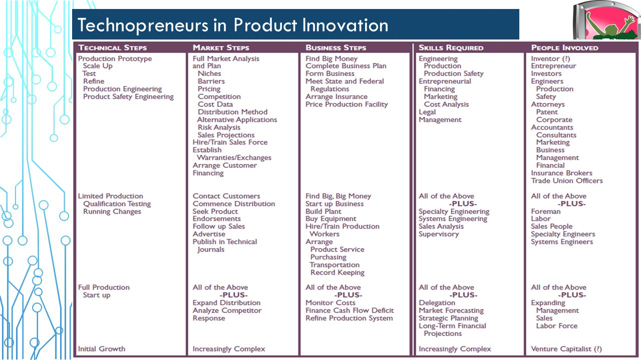 Technopreneurs in Process Innovation Source: US department of Energy innovation and invention
