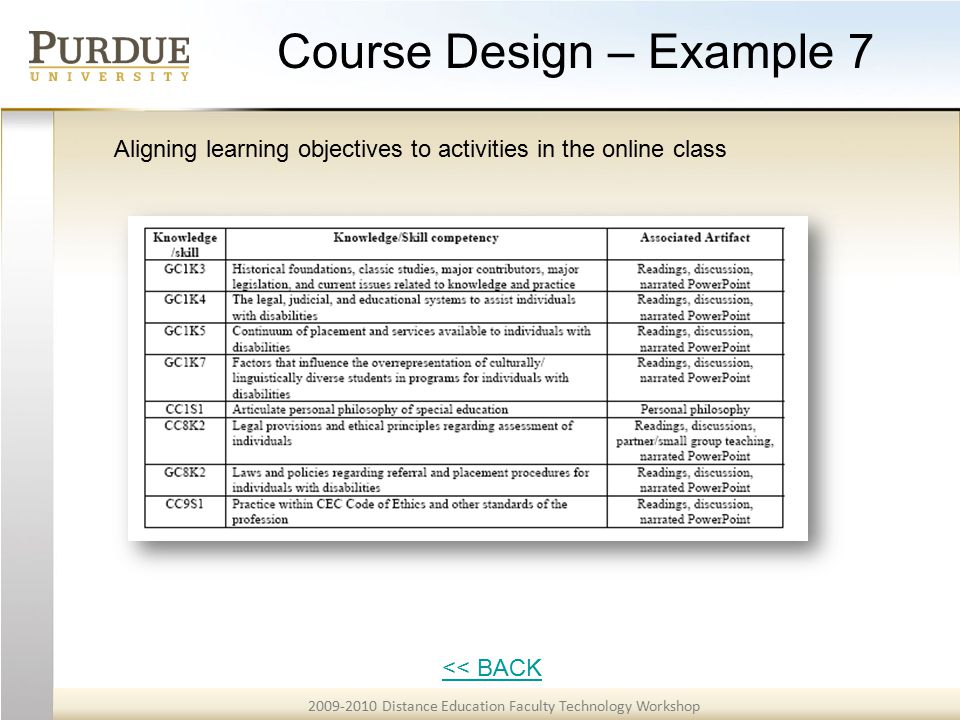 2009-2010 Distance Education Faculty Technology Workshop Course Design – Example 7 << BACK Aligning learning objectives to activities in the online class