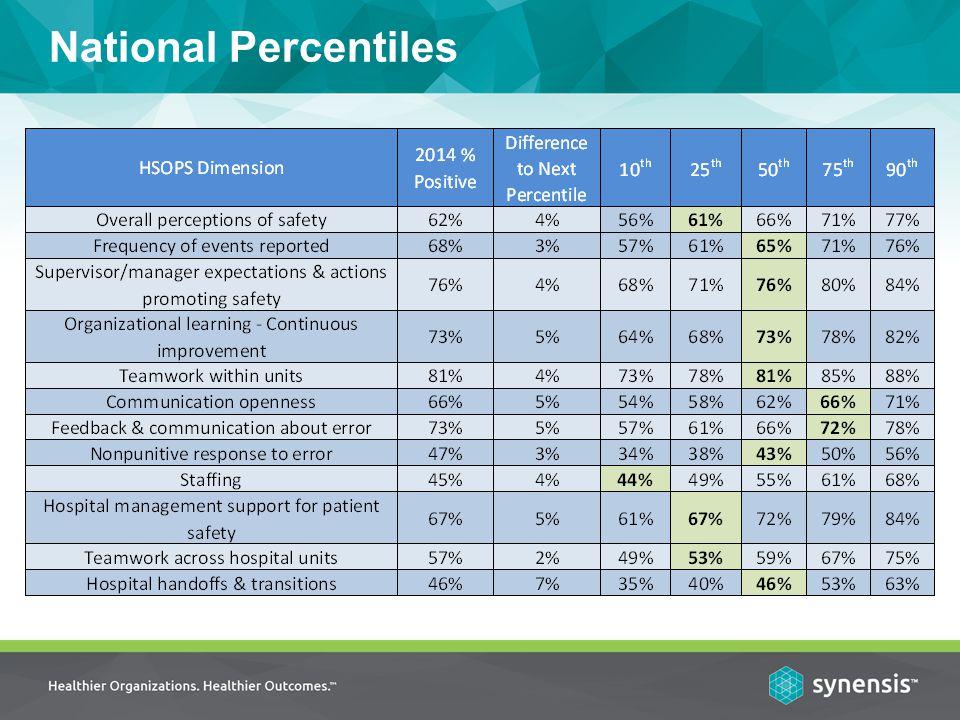 National Percentiles