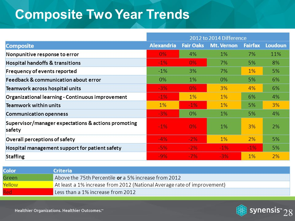 Composite Two Year Trends 28 ColorCriteria Green Above the 75th Percentile or a 5% increase from 2012 Yellow At least a 1% increase from 2012 (National Average rate of improvement) Red Less than a 1% increase from 2012 2012 to 2014 Difference Composite AlexandriaFair OaksMt.