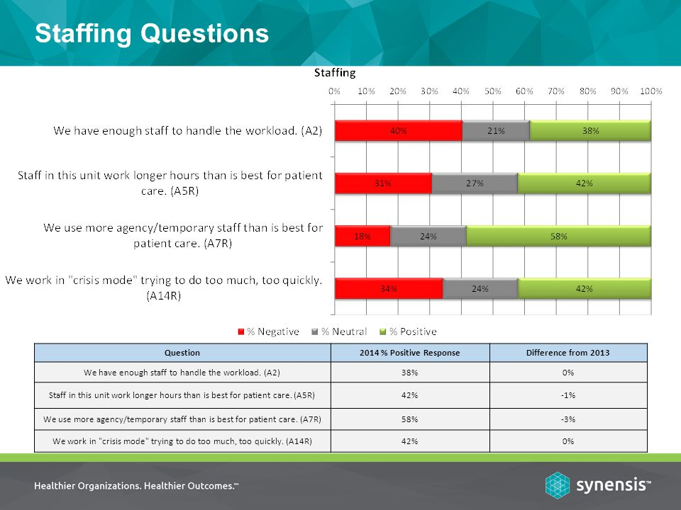 Staffing Questions Question2014 % Positive ResponseDifference from 2013 We have enough staff to handle the workload.