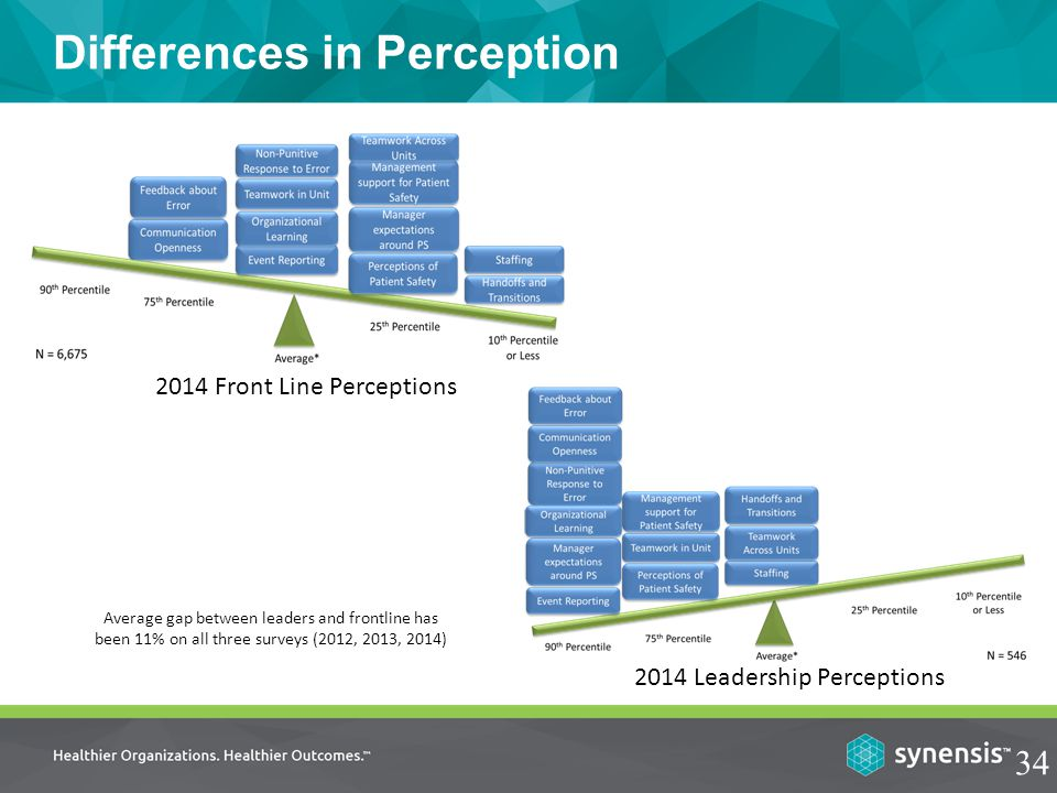 Differences in Perception 34 2014 Front Line Perceptions 2014 Leadership Perceptions Average gap between leaders and frontline has been 11% on all three surveys (2012, 2013, 2014)