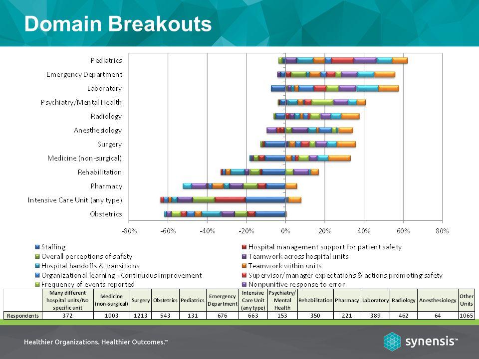 Domain Breakouts