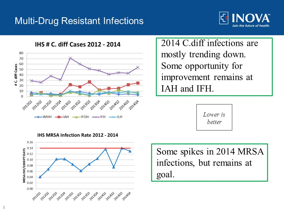 Multi-Drug Resistant Infections 8 2014 C.diff infections are mostly trending down.