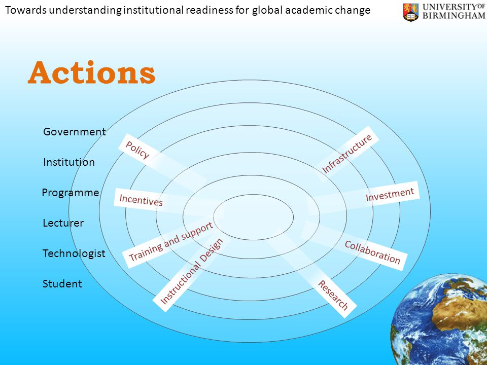 Towards understanding institutional readiness for global academic change Actions Government Institution Programme Lecturer Student Technologist Policy Investment Infrastructure Collaboration Training and support Incentives Instructional Design Research