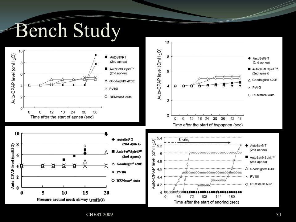Bench Study CHEST 200934