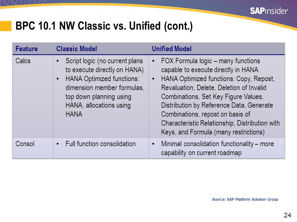 24 BPC 10.1 NW Classic vs. Unified (cont.) Source: SAP Platform Solution Group