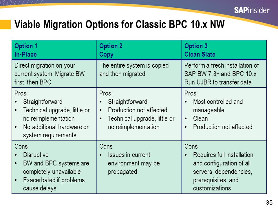 35 Viable Migration Options for Classic BPC 10.x NW Option 1 In-Place Option 2 Copy Option 3 Clean Slate Direct migration on your current system.