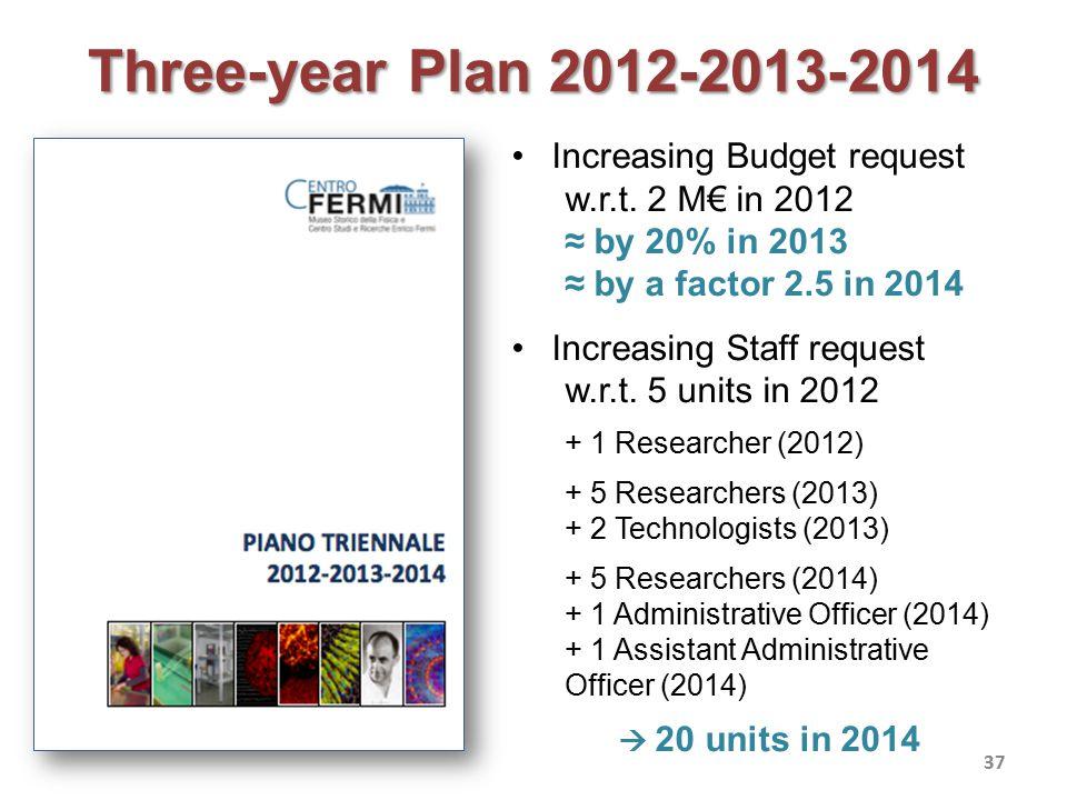 Three-year Plan 2012-2013-2014 37 Increasing Budget request w.r.t.