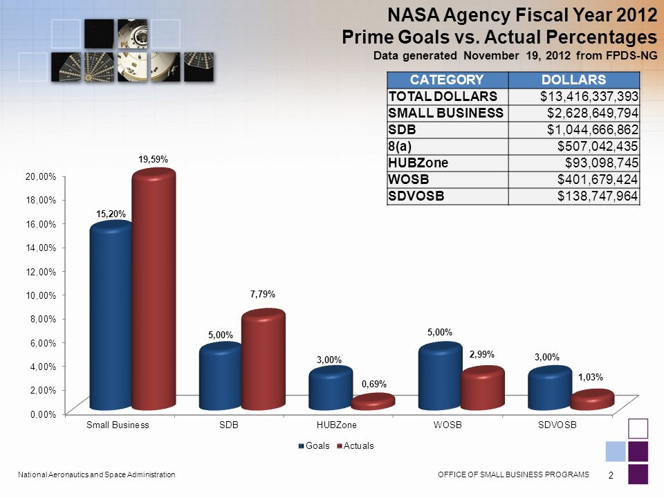 OFFICE OF SMALL BUSINESS PROGRAMSNational Aeronautics and Space Administration NASA Agency Fiscal Year 2012 Prime Goals vs.