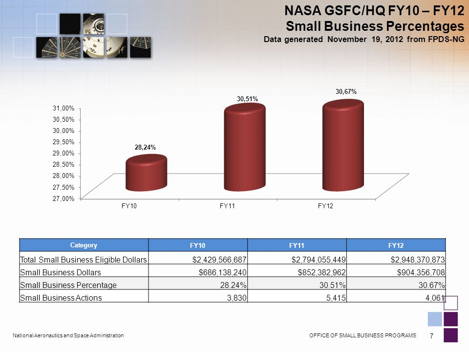 OFFICE OF SMALL BUSINESS PROGRAMSNational Aeronautics and Space Administration 7 NASA GSFC/HQ FY10 – FY12 Small Business Percentages Data generated November 19, 2012 from FPDS-NG Category FY10FY11FY12 Total Small Business Eligible Dollars$2,429,566,687$2,794,055,449$2,948,370,873 Small Business Dollars$686,138,240$852,382,962$904,356,708 Small Business Percentage28.24%30.51%30.67% Small Business Actions3,8305,4154,061