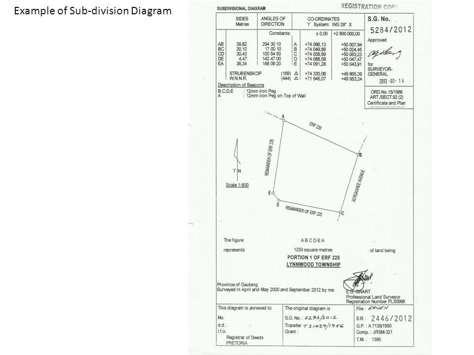 Example of Sub-division Diagram