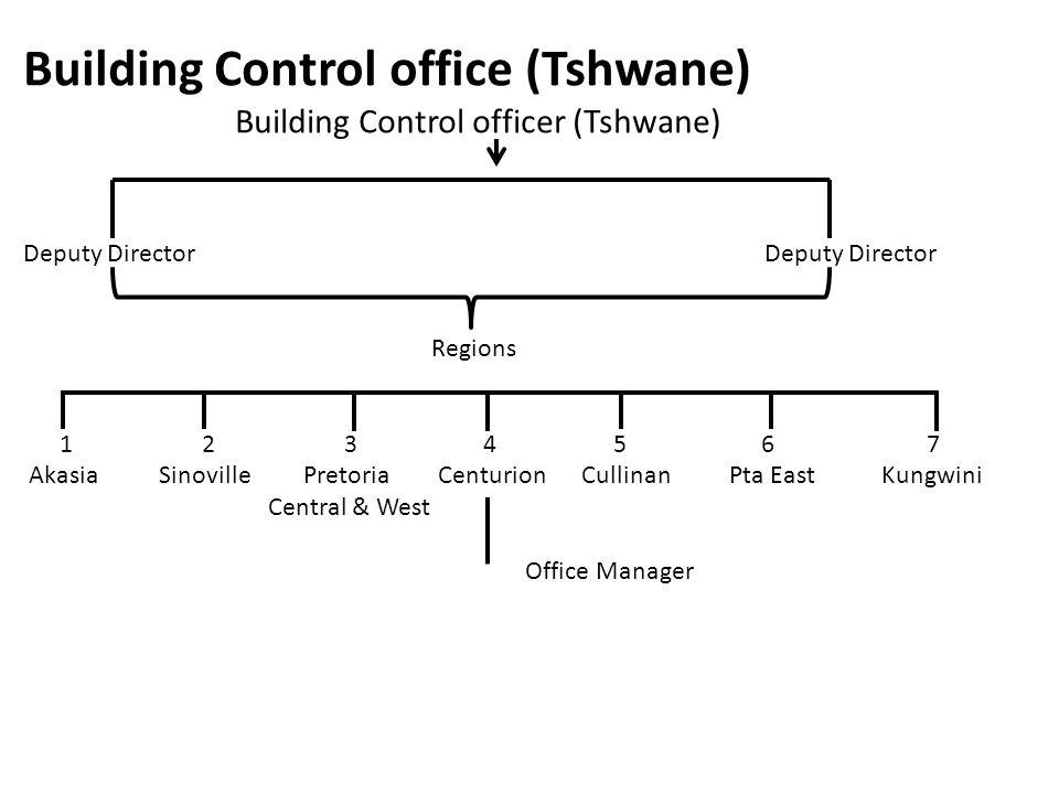 Building Control office (Tshwane) Building Control officer (Tshwane)Deputy Director Regions 1 2 3 4 5 6 7 Akasia Sinoville Pretoria Centurion Cullinan