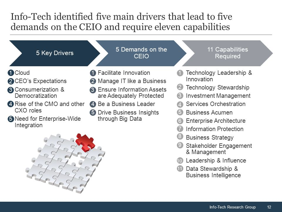 Info-Tech Research Group12 Info-Tech identified five main drivers that lead to five demands on the CEIO and require eleven capabilities 5 Key Drivers