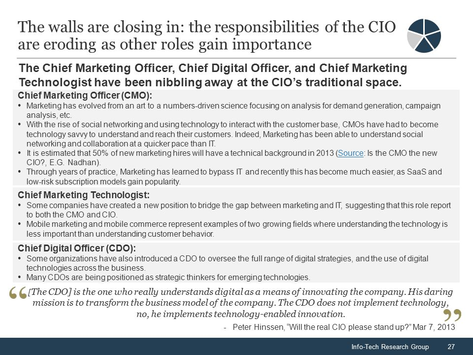Info-Tech Research Group27 The walls are closing in: the responsibilities of the CIO are eroding as other roles gain importance The Chief Marketing Officer, Chief Digital Officer, and Chief Marketing Technologist have been nibbling away at the CIO's traditional space.