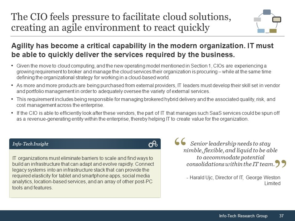 Info-Tech Research Group37 Agility has become a critical capability in the modern organization.