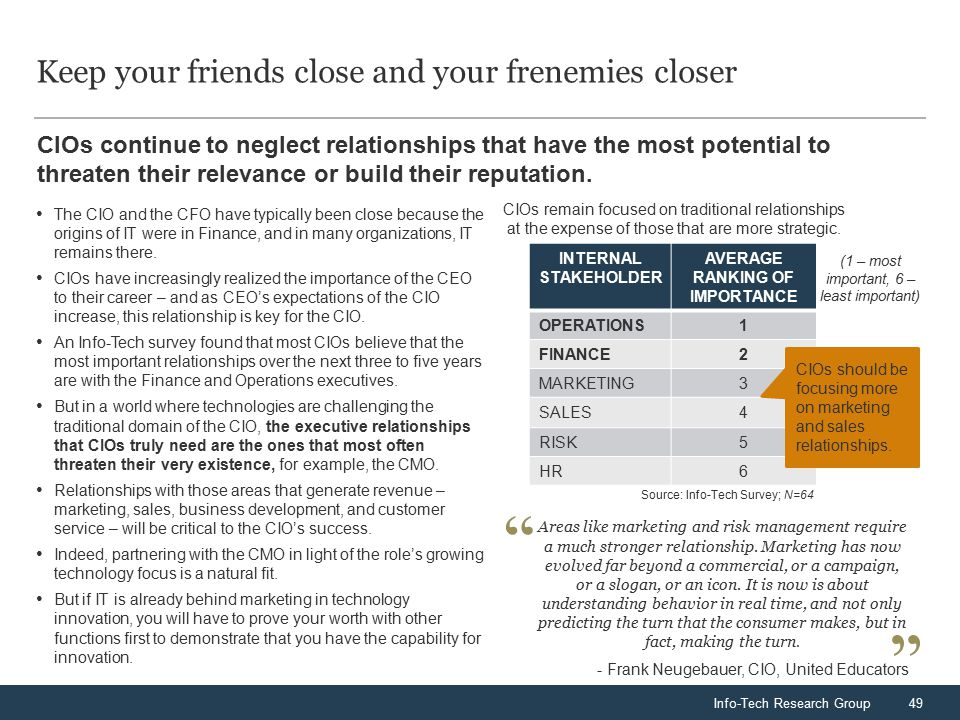 Info-Tech Research Group49 CIOs continue to neglect relationships that have the most potential to threaten their relevance or build their reputation.