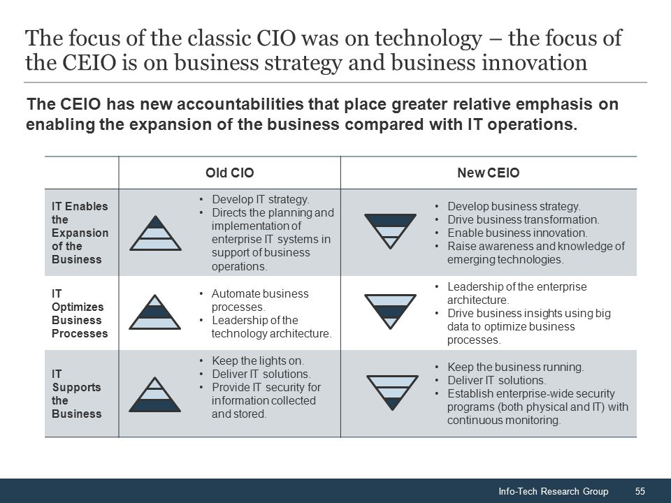 Info-Tech Research Group55 The focus of the classic CIO was on technology – the focus of the CEIO is on business strategy and business innovation Old CIONew CEIO IT Enables the Expansion of the Business Develop IT strategy.