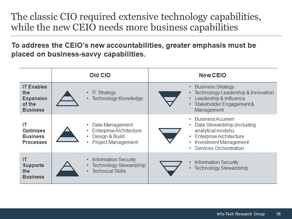 Info-Tech Research Group56 The classic CIO required extensive technology capabilities, while the new CEIO needs more business capabilities To address the CEIO's new accountabilities, greater emphasis must be placed on business-savvy capabilities.