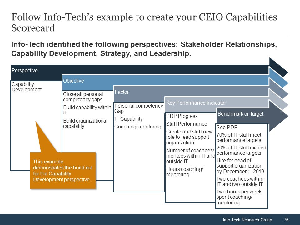 Info-Tech Research Group76 Info-Tech identified the following perspectives: Stakeholder Relationships, Capability Development, Strategy, and Leadershi