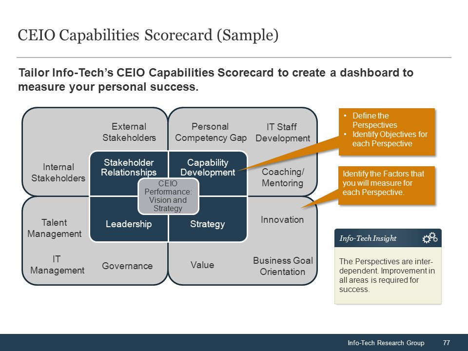 Info-Tech Research Group77 CEIO Capabilities Scorecard (Sample) Stakeholder Relationships Capability Development LeadershipStrategy CEIO Performance: Vision and Strategy Personal Competency Gap IT Staff Development Coaching/ Mentoring External Stakeholders Internal Stakeholders Value Business Goal Orientation Innovation Talent Management Governance Tailor Info-Tech's CEIO Capabilities Scorecard to create a dashboard to measure your personal success.