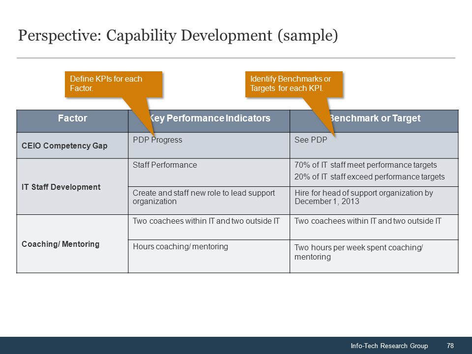 Info-Tech Research Group78 Perspective: Capability Development (sample) FactorKey Performance IndicatorsBenchmark or Target CEIO Competency Gap PDP Pr