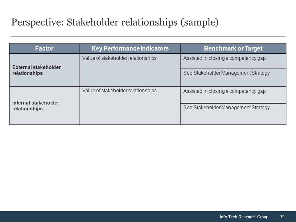 Info-Tech Research Group79 Perspective: Stakeholder relationships (sample) FactorKey Performance IndicatorsBenchmark or Target External stakeholder relationships Value of stakeholder relationshipsAssisted in closing a competency gap See Stakeholder Management Strategy Internal stakeholder relationships Value of stakeholder relationships Assisted in closing a competency gap See Stakeholder Management Strategy