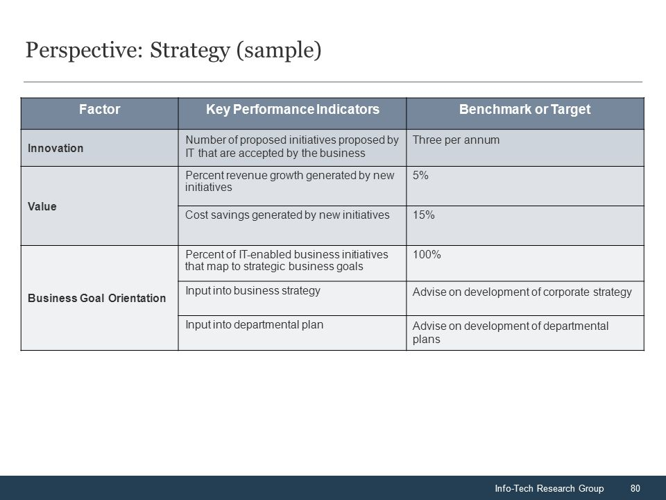 Info-Tech Research Group80 Perspective: Strategy (sample) FactorKey Performance IndicatorsBenchmark or Target Innovation Number of proposed initiatives proposed by IT that are accepted by the business Three per annum Value Percent revenue growth generated by new initiatives 5% Cost savings generated by new initiatives15% Business Goal Orientation Percent of IT-enabled business initiatives that map to strategic business goals 100% Input into business strategy Advise on development of corporate strategy Input into departmental plan Advise on development of departmental plans