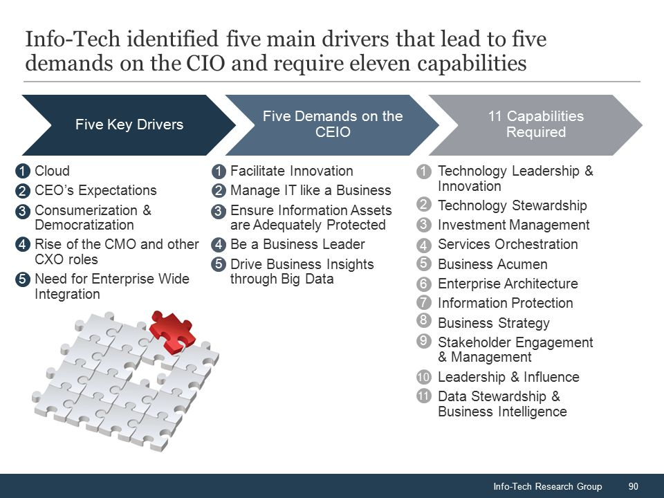 Info-Tech Research Group90 Info-Tech identified five main drivers that lead to five demands on the CIO and require eleven capabilities Five Key Driver
