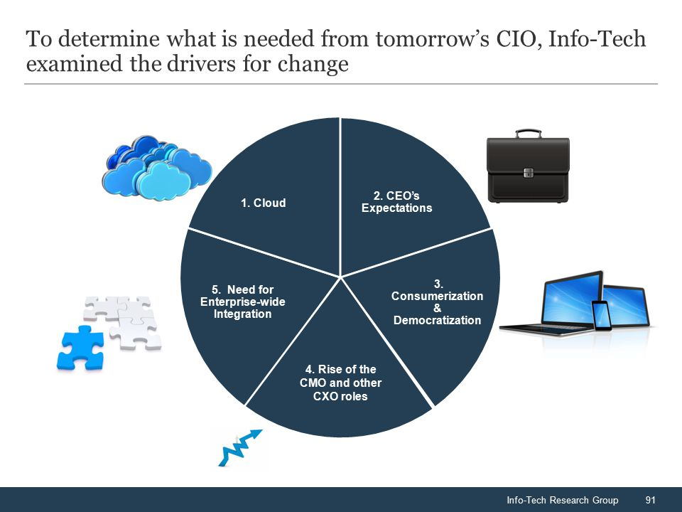 Info-Tech Research Group91 To determine what is needed from tomorrow's CIO, Info-Tech examined the drivers for change 2. CEO's Expectations 3. Consume