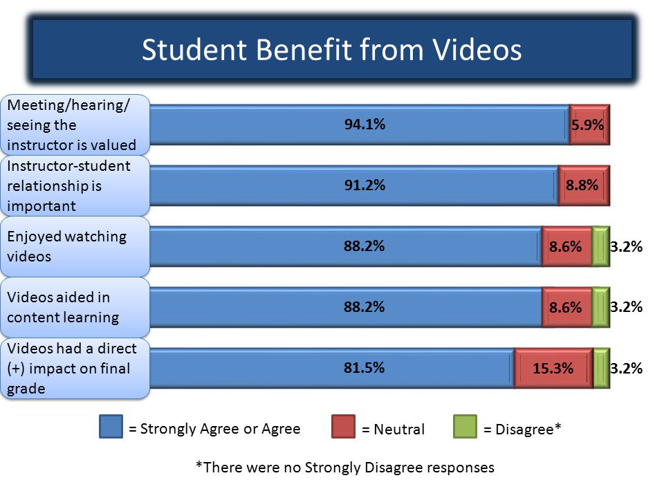 Student Benefit from Videos = Strongly Agree or Agree = Neutral= Disagree* *There were no Strongly Disagree responses 94.1% 91.2% 88.2% 81.5% 5.9% 8.8% 8.6%3.2% 8.6% 3.2% 15.3%3.2% Meeting/hearing/ seeing the instructor is valued Meeting/hearing/ seeing the instructor is valued Instructor-student relationship is important Enjoyed watching videos Videos aided in content learning Videos had a direct (+) impact on final grade