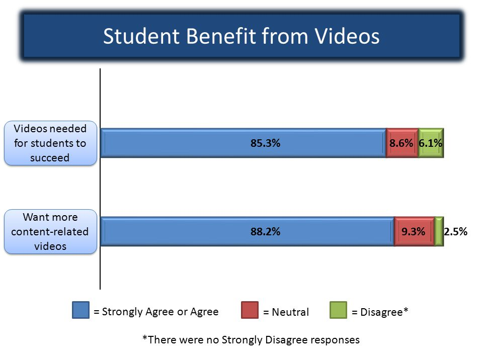 Student Benefit from Videos = Strongly Agree or Agree = Neutral= Disagree* *There were no Strongly Disagree responses 85.3% 88.2%9.3% 8.6% 2.5% 6.1% Videos needed for students to succeed Want more content-related videos