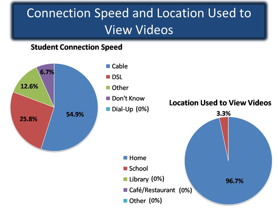 Connection Speed and Location Used to View Videos (0%)