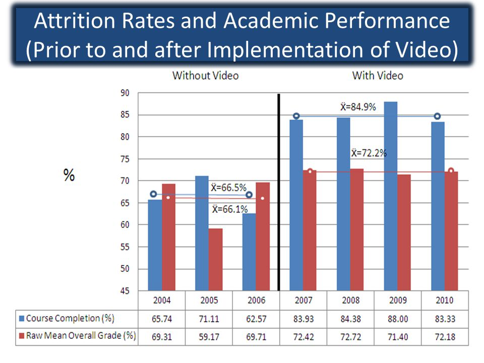 Attrition Rates and Academic Performance (Prior to and after Implementation of Video)