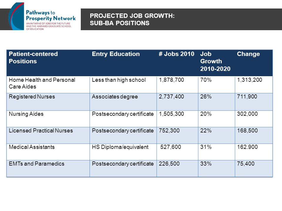 PROJECTED JOB GROWTH: SUB-BA POSITIONS